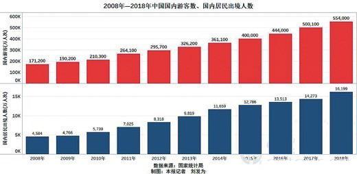 十年旅游数据分析:出行时间增多,国人旅游需求越来越强